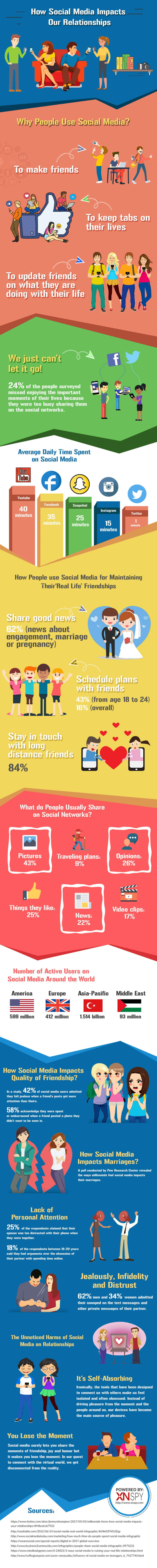 How Social Media Impacts Our Relationships