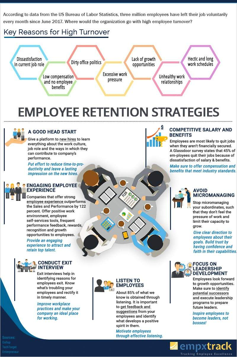 Employee-Retention-Strategy