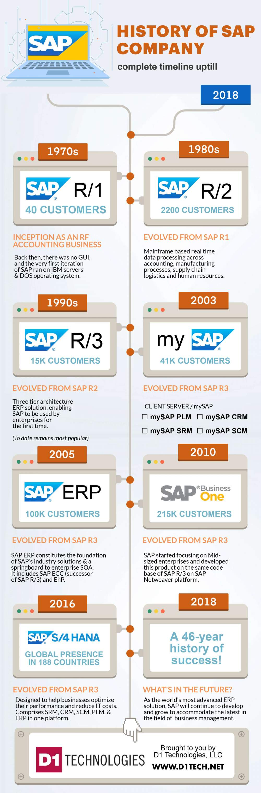 History of SAP Company 2018